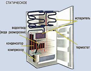 uh2 1 - Устройство холодильников