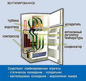 uh3 2 - Устройство холодильников